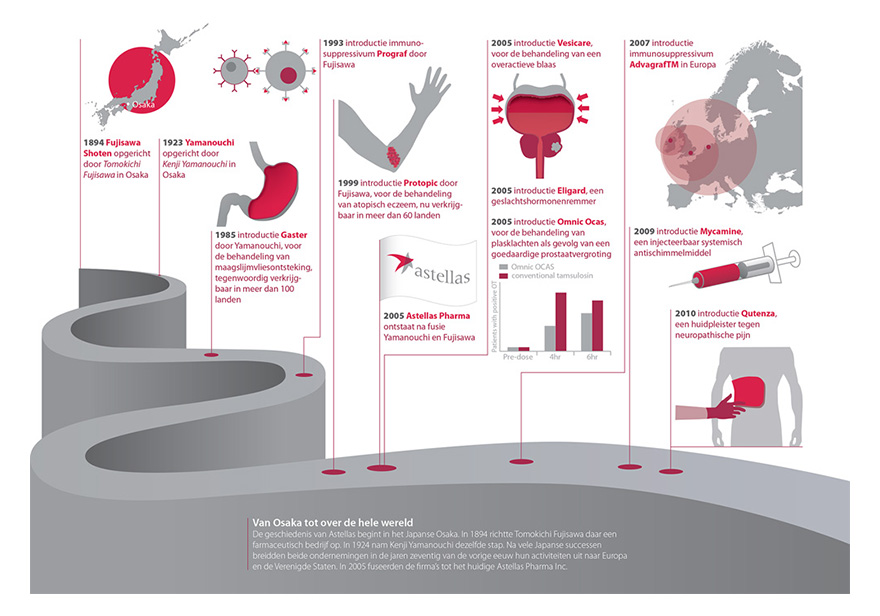 astellas-timeline